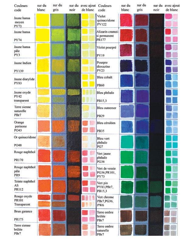 Formations intensives julie donaldson cole de peinture - Cercle des couleurs peinture ...